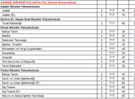 2 Yıllık Üniversite Bölümleri